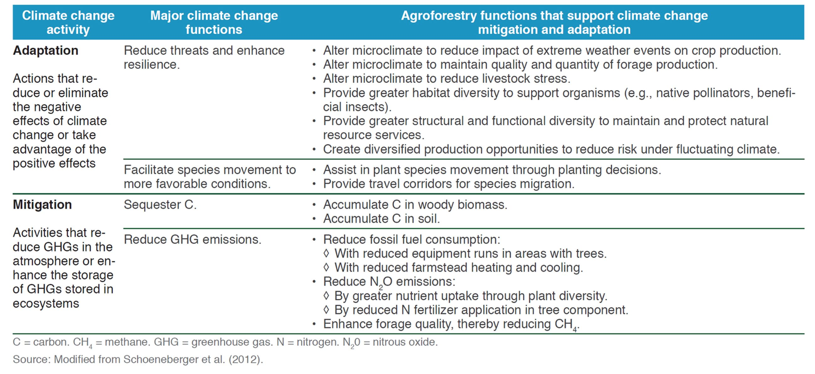 Table 1. Agroforestry functions that support climate change adaptation and mitigation