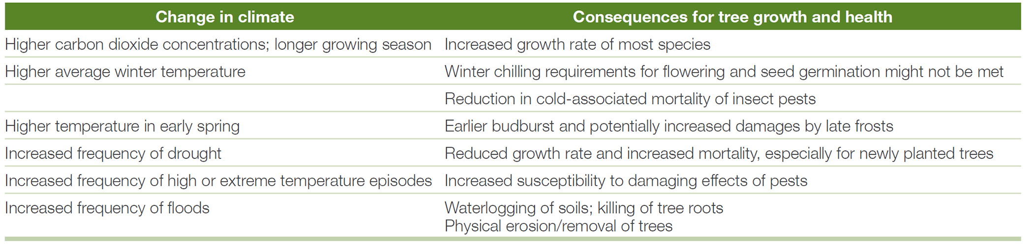 Table 2. Climate changes and their impact and consequences on tree species.
